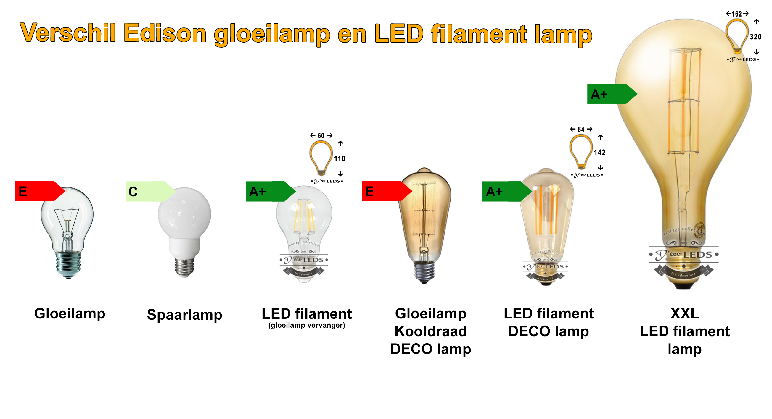 wat is een LED fialment lamp. (uitleg LED LAMPEN)